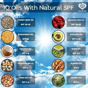 natural oils SPF chart