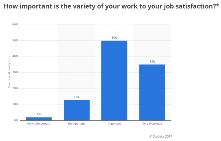 https://www.statista.com/statistics/226736/us-employees-importance-of-work-variety/